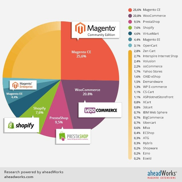 Comparación Magento commerce
